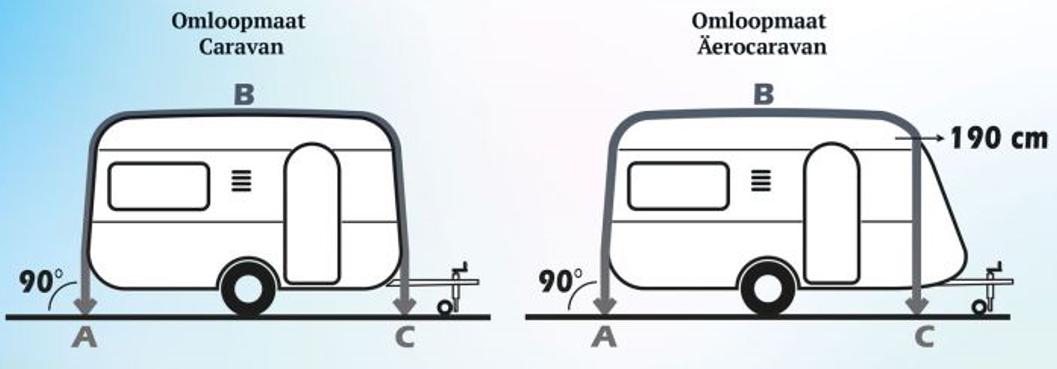 Berekenen omloopmaat caravan, omloopmaat caravan, omloopmaat meten, omloopmaat berekenen, voortenten, voortent